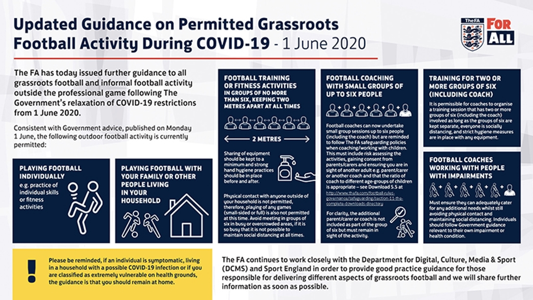 Latest guidance on permitted grassroots football activity during COVID-19